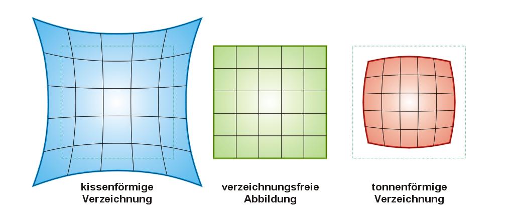 Bei Objektiven mit Verzeichnung wird ein Rechteck nicht maßstabsgetreu abgebildet. Quelle: Wikipedia.